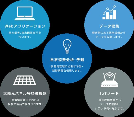 Webアプリケーション、自家消費分析・予測、データ収集、IoTノード、太陽光パネル等各種機器