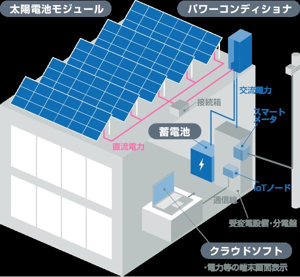 自家消費型創蓄電システム構成