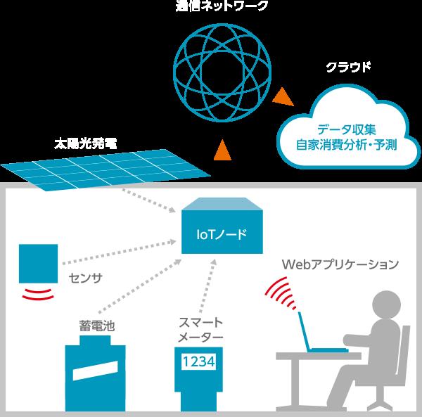 自家消費型創蓄電ネットワーク構成