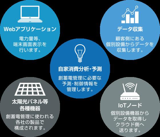 Webアプリケーション、エネルギー消費分析・予測、データ収集、IOTノード、IOTノード、太陽パネル