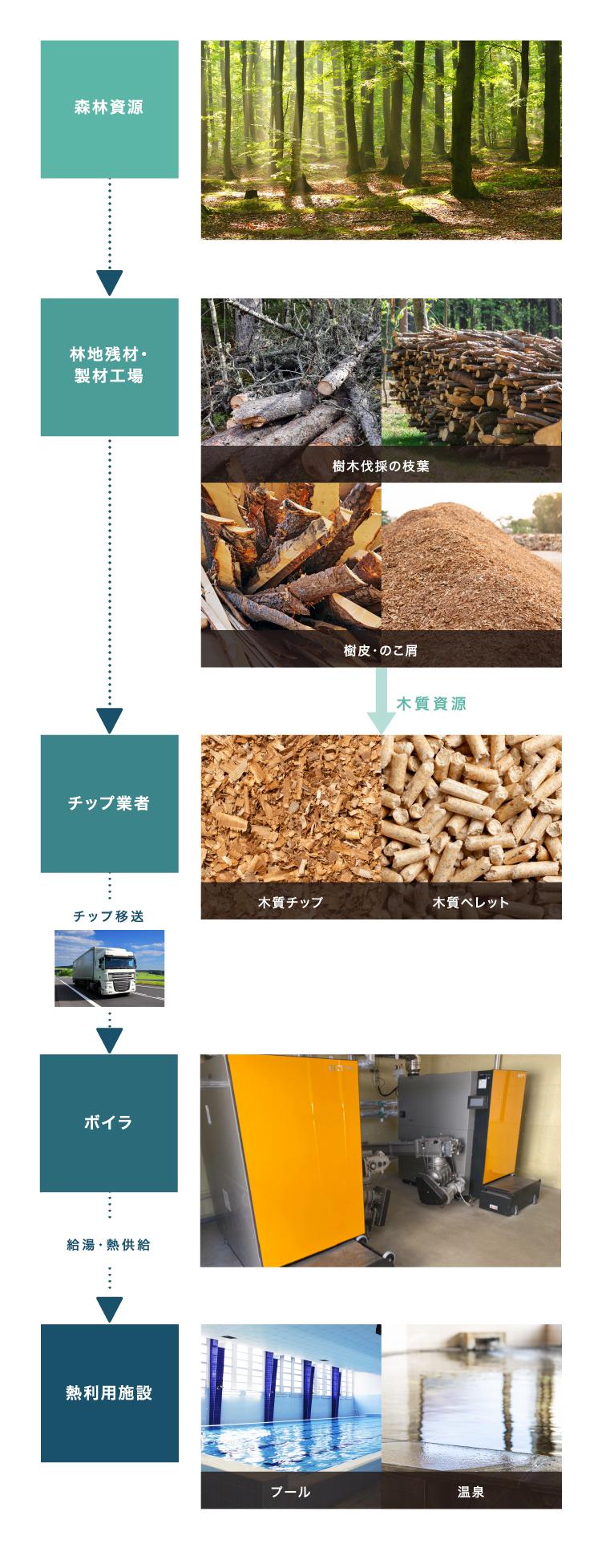 木質バイオマスにおける熱供給サービスイメージ図