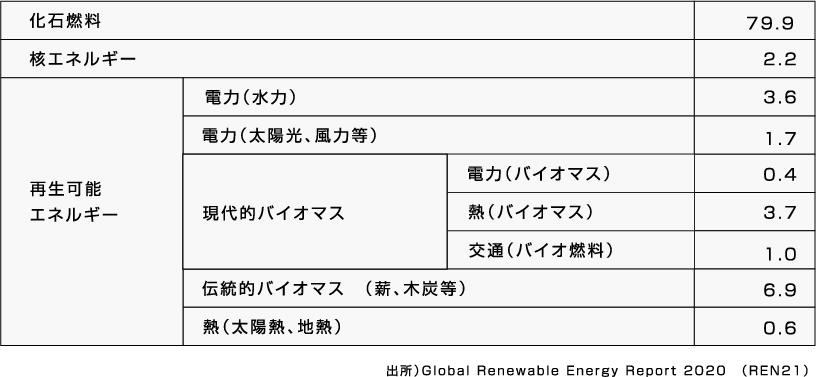 全世界の最終エネルギー消費量に占めるバイオマスエネルギーの割合(%)
