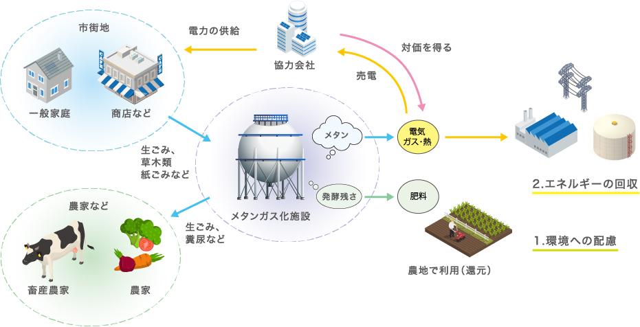 地産地消・循環型社会の形成イメージ図