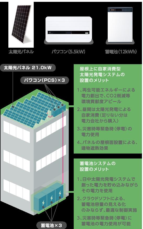 屋根上に自家消費型太陽光発電システムの設置のメリット 1、再生可能エネルギーによる電力創出で、CO2削減等環境貢献度アピール 2、昼間は太陽光発電による自家消費 (足りない分は電力会社から購入) 3、災害時等緊急時(停電)の電力使用 4、パネルの屋根面設置による、建物遮熱効果 蓄電池システムの設置のメリット 1、日中太陽光発電システムで創った電力を貯め込みながら その電力を使用 2、クラウドソフトによる、蓄電池容量の見える化のみならず、 最適な制御実施 3、災害時等緊急時(停電)に蓄電池の電力使用が可能