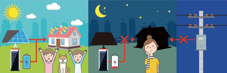 太陽光発電+蓄電池の場合イメージ図